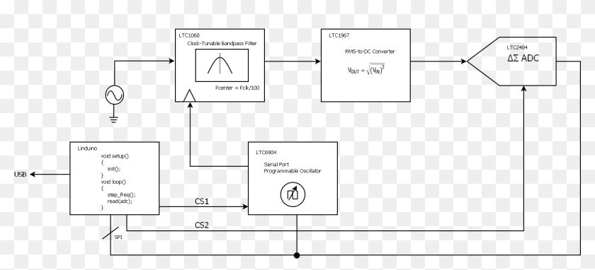 Block Diagram Of The Spectrum Analyzer