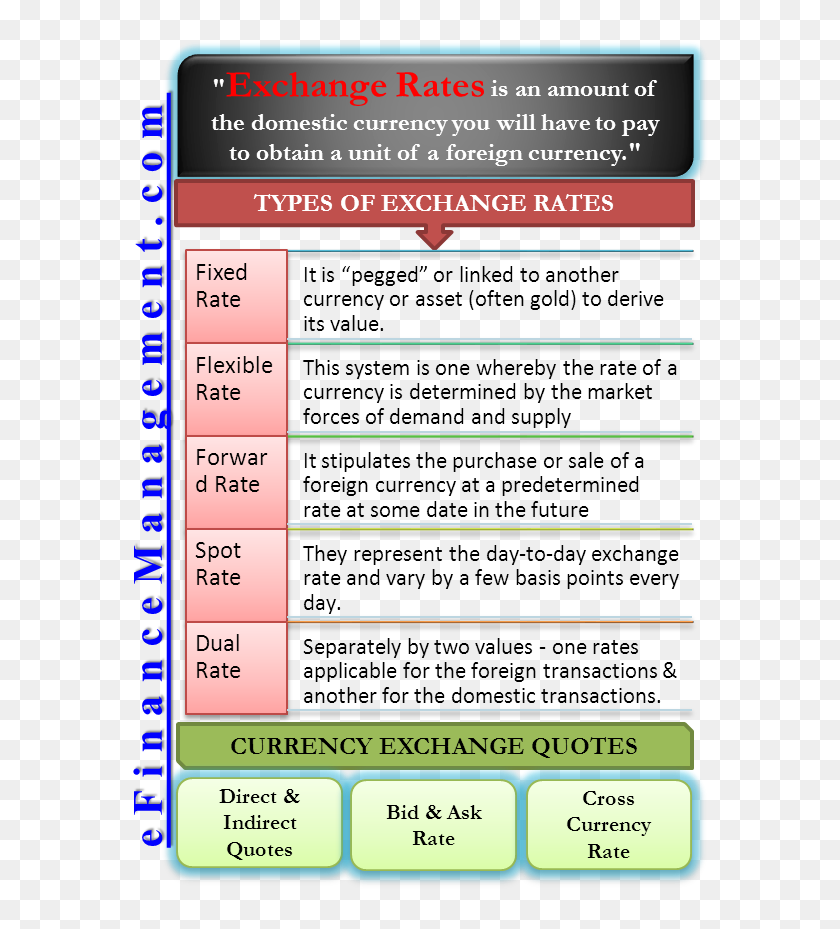 Types Of Foreign Exchange Rate